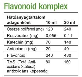 Biocom Flavonoid Complex hatóanyag