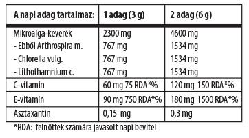 Biocom Immun Supreme por hatóanyag