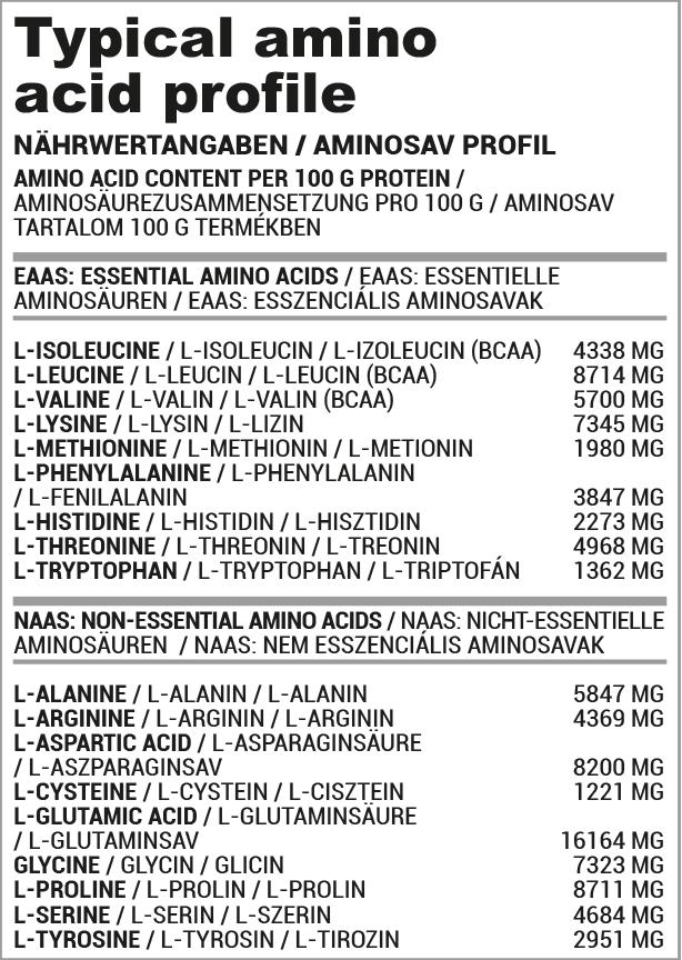 Basic Amino összetétel